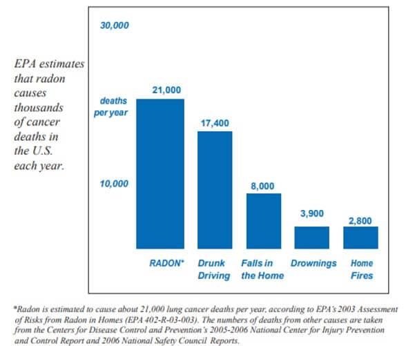 Radon Cancer Statistics Graph - Kansas City